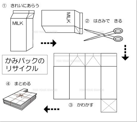 紙パックのリサイクルの写真素材 [FYI00308053]