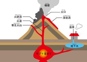 火山 図 ふりがなのイラスト素材 [FYI00891589]