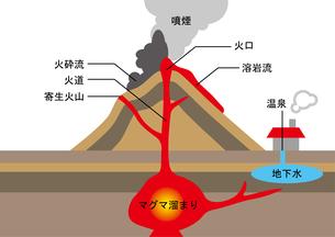 火山 図のイラスト素材 [FYI00891590]