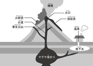火山 図 ふりがなのイラスト素材 [FYI00891595]