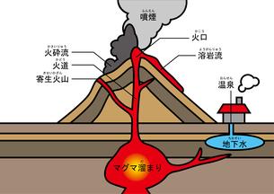 火山 図 ふりがなのイラスト素材 [FYI00891910]