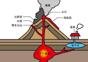 火山 図のイラスト素材 [FYI00891911]