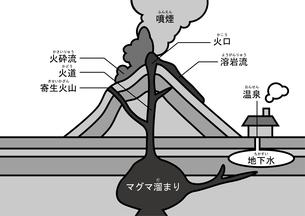 火山 図 ふりがなのイラスト素材 [FYI00891913]