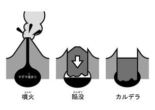 陥没カルデラ 図 ふりがなのイラスト素材 [FYI00892110]
