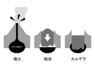 陥没カルデラ 図のイラスト素材 [FYI00892114]