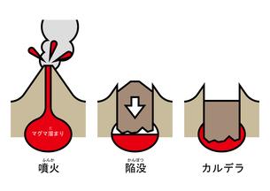 陥没カルデラ 図 ふりがなのイラスト素材 [FYI00892116]