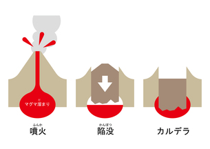 陥没カルデラ 図 ふりがなのイラスト素材 [FYI00892119]
