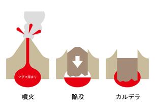 陥没カルデラ 図のイラスト素材 [FYI00892120]