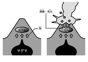 火山 水蒸気爆発 ふりがなのイラスト素材 [FYI00894027]