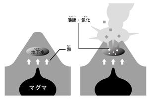 火山 水蒸気爆発 ふりがなのイラスト素材 [FYI00894030]