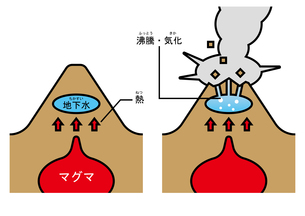 火山 水蒸気爆発 ふりがなのイラスト素材 [FYI00894033]