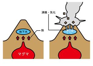 火山 水蒸気爆発のイラスト素材 [FYI00894034]