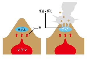 火山 水蒸気爆発 ふりがなのイラスト素材 [FYI00894036]