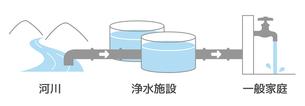 河川の原水が浄水施設を通り家庭の水道水となるまでのイラスト素材 [FYI01217960]