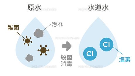 原水と水道水の比較イラストのイラスト素材 [FYI01217963]
