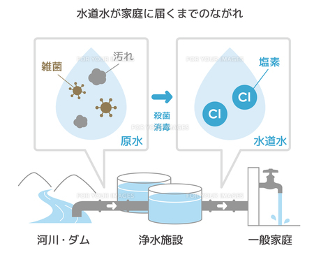 水道水が家庭に届くまでのながれのイラスト素材 [FYI01217967]