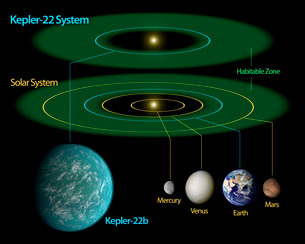 This diagram compares our own solar system to Kepler-22.のイラスト素材 [FYI02696381]