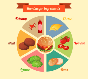 Hamburger ingredients meat cheese tomato lettuce bun cucumber pie chart infographic vector illustratのイラスト素材 [FYI03066996]