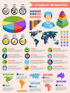 Veterinary pet health care animal medicine infographics set vector illustrationのイラスト素材 [FYI03067038]