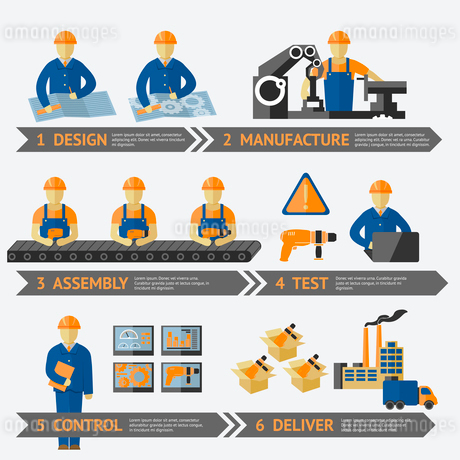 Factory production process of design manufacture assembly test control deliver infographic vector ilのイラスト素材 [FYI03092414]