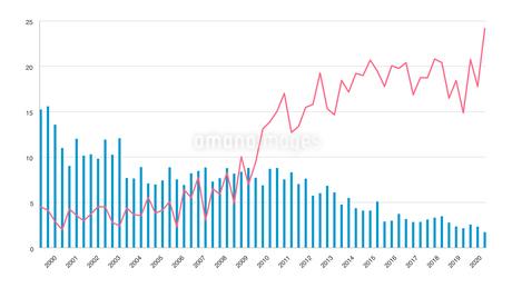 棒グラフチャートの調査結果イラストイメージ素材白背景のイラスト素材 [FYI03432005]