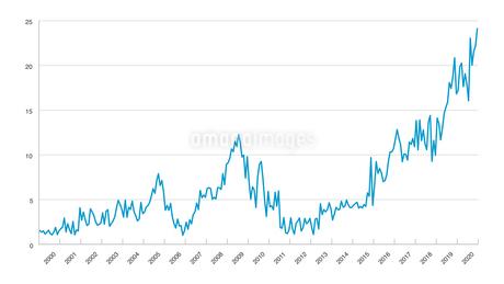 折れ線グラフチャートの調査結果イラストイメージ素材白背景のイラスト素材 [FYI03432006]