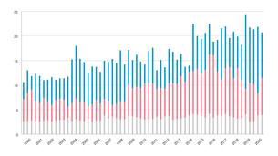 棒グラフチャートの調査結果イラストイメージ素材白背景のイラスト素材 [FYI03432007]