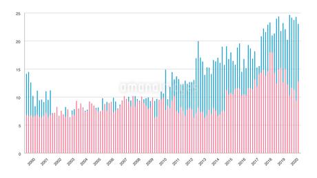 棒グラフチャートの調査結果イラストイメージ素材白背景のイラスト素材 [FYI03432008]