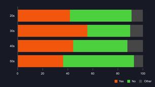 帯グラフチャートの調査結果イラストイメージ素材黒背景のイラスト素材 [FYI03432010]