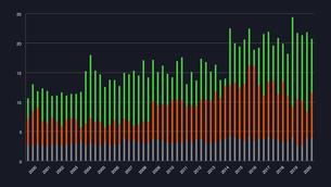 棒グラフチャートの調査結果イラストイメージ素材黒背景のイラスト素材 [FYI03432013]