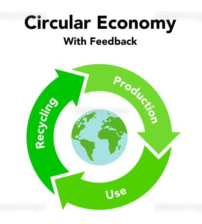 循環経済 リサイクル図形と地球のイラスト素材 [FYI04090808]