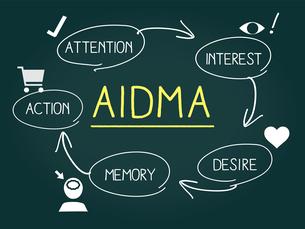 マーケティング用語、AIDMAの黒板イメージのイラスト素材 [FYI04489428]