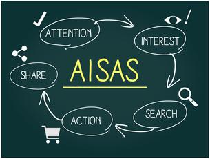 マーケティング用語、AISASの黒板にチョーク書きのイメージのイラスト素材 [FYI04489429]