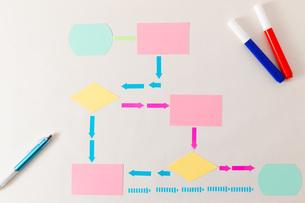 付箋で作るフローチャート概念図の写真素材 [FYI04494580]