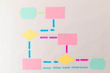 付箋で作るフローチャート概念図の写真素材 [FYI04494581]
