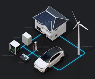 太陽光/風力発電、EV電池再利用、EV及び充電設備の再生可能エネのネットワークイメージ。文字ありの写真素材 [FYI04646737]