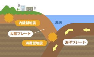 海溝型地震と内陸型地震 図説 断面図イラストのイラスト素材 [FYI04939297]