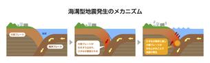 海溝型地震発生のメカニズム図解 断面図イラスト (解説付き)のイラスト素材 [FYI04939299]