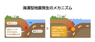 海溝型地震発生のメカニズム図解 断面図イラスト (解説付き)のイラスト素材 [FYI04939300]