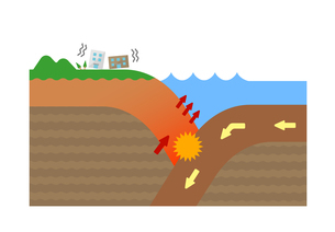 大陸プレートと海洋プレート / 海溝型地震の原因 断面図イラスト (文字なし) / 地震・津波の発生のイラスト素材 [FYI04939304]