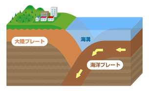 大陸プレートと海洋プレート / 海溝型地震の原因 立体断面図イラストのイラスト素材 [FYI04939308]