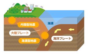海溝型地震と内陸型地震 立体図説 断面図イラストのイラスト素材 [FYI04939310]