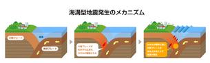 海溝型地震発生のメカニズム 立体図解 断面図イラストのイラスト素材 [FYI04939311]