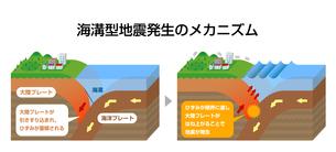 海溝型地震発生のメカニズム 立体図解 断面図イラストのイラスト素材 [FYI04939312]
