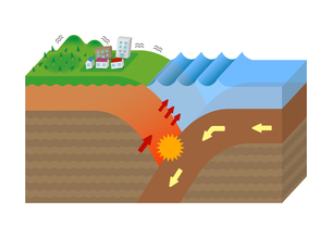 大陸プレートと海洋プレート / 海溝型地震の原因 立体イラスト (文字なし) / 地震・津波の発生のイラスト素材 [FYI04939316]