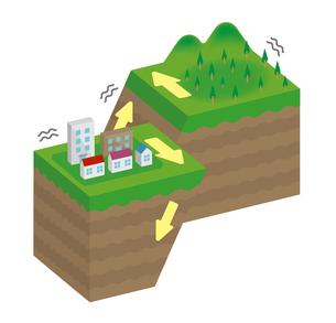 断層の種類 (内陸型地震) 立体断面図 イラスト / 斜めずれ断層のイラスト素材 [FYI04939328]
