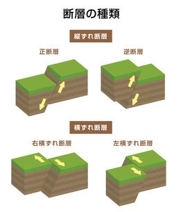 断層の種類 (内陸型地震) 立体断面図 イラストのイラスト素材 [FYI04939329]