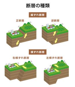 断層の種類 (内陸型地震) 立体断面図 イラストのイラスト素材 [FYI04939331]